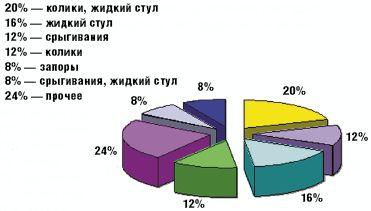 Рис. 1.Структура клинических проявлений ЛН у наблюдавшихся детей