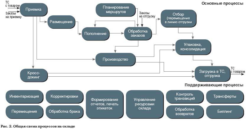 схема бизнес-процессов на