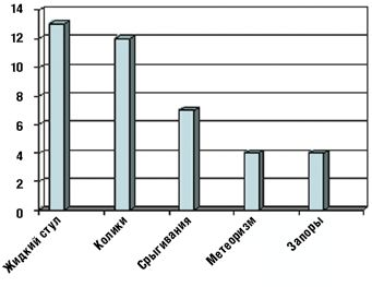 Рис. 2.Частота встречаемости симптомов функциональных нарушений пищеварения у наблюдавшихся детей (n = 25)
