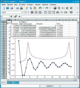Gnumeric: график функции и вещественной части ее Фурье-образа