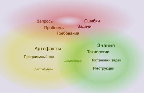 Рис. 1. Информационные объекты вразработке программного обеспечения