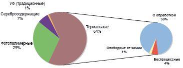 Рис. 2. Доля устройств для разных типов пластин в продажах на российском рынке в 2007 г.