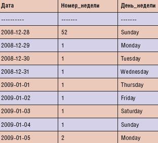 Результаты выполнения запроса на расчет номера недели ISO