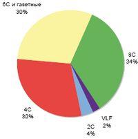 Рис. 1. Доля устройств разного формата в продажах на российском рынке в 2007 г.