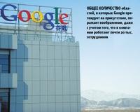 общее количество областей, вкоторых Google претендует на присутствие, поражает воображение, даже сучетом того, что вкомпании работают почти 20 тыс. сотрудников