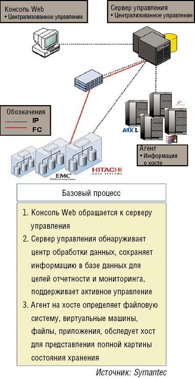 Рисунок 1. Решения управления хранением данных на базе агентов позволяют подразделению ИТ получать подробную картину состояния ресурсов хранения.
