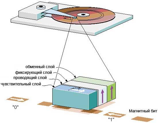 Схема строения GMR-головки