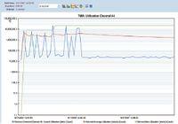Рисунок 2. OmniРeek позволяет определять пропускную способность на основании загруженности канала.