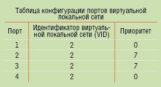 Таблица 1. Задание приоритета по портам.