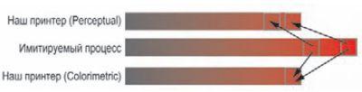 Рис. 3. Математически результат Colorimetric (внизу) точнее, но Perceptual (вверху) лучше сохраняет соотношение между деталями