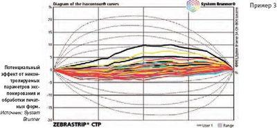 Потенциальный эффект от неконтролируемых параметров экспонирования и обработки печатных форм. Источник: System Brunner
