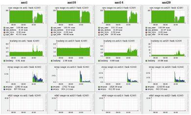Рис. 3. Снижение эффективности выполнения программы из-за недостатка оперативной памяти и активизации свопинга