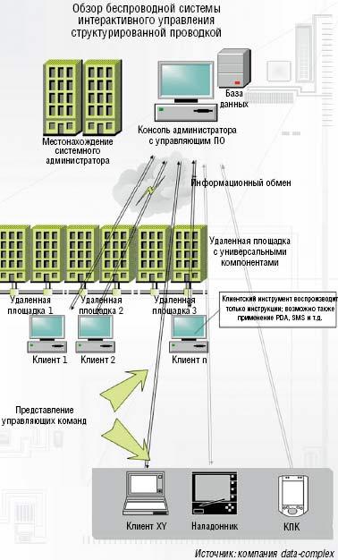 Рисунок 1. Схема передачи информационных потоков в беспроводной системе интерактивного управления структурированной проводкой: центральная консоль позволяет контролировать и управлять всеми соединениями в монтажных конструктивах вычислительного центра предприятия. Задания на коммутацию и сервисная информация передаются на линейные контроллеры, затем через систему Bluetooth данные поступают на наладонный компьютер администратора