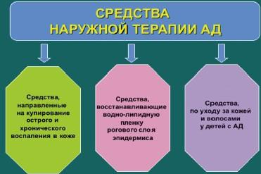 Причины возникновения атопического дерматита у детей: фото