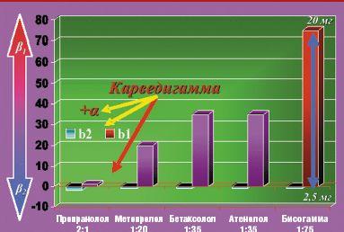Бета блокаторы список лучших препаратов