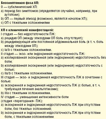 Клинические стадии хронического панкреатита по классификации M-ANNHEIM