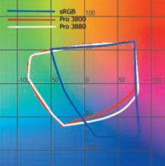 Новые пурпурные и светло-пурпурные чернила увеличили цветовой охват Stylus Pro 3880, но не столь значительно. При взгляде на шкалу цветового охвата становится понятным, почему разработчики стали улучшать именно пурпурные чернила: в других цветовых областях цветовой охват принтера достаточно близок к sRGB