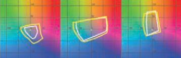 Цветовой охват Mimaki UJF-3042 (жёлтая линия) превышает офсетный (Fogra27, белая линия) практически во всех цветовых диапазонах. Слева направо — уровень яркости: 25%, 50%, 75%