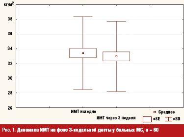 Влияние на параметры абдоминального ожирения у больных метаболическим синдромом: фокус на приверженность диетическим рекомендациям