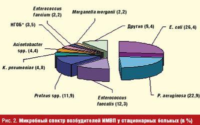 Рис. 2. Микробный спектр возбудителей ИМВП у стационарных больных (в %)