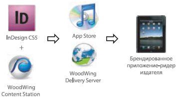Публикация в пакете WoodWing Digital Magazine Tools проходит те же этапы, что при разработке приложения в Adobe DPS