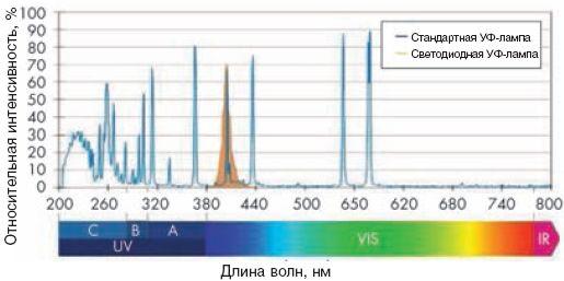 В отличие от спектра ртутной разрядной лампы, охватывающей широкий волновой диапазон, светодиодная УФ-лампа использует для отверждения лишь крайне ограниченный спектр