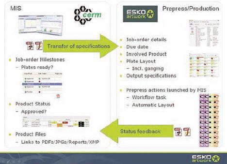 Схема интеграции Esko и CERM