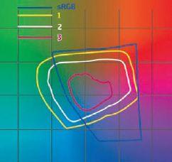 Цветовой охват Canon PIXMA iX7000: 1 — глянцевая фотобумага; 2 — обычная офисная бумага; 3 — печать на обычной бумаге с профилем фотобумаги (попытка оценить влияние бесцветных чернил на цветовой охват)