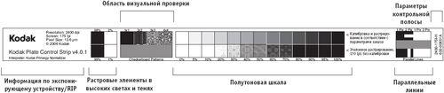 Добавляемая на пластину контрольная шкала используется для оценки и контроля параметров RIP, растрирования, тоновых значений, кривых тона и однородности формирующегося изображения. Источник: Kodak GCG.