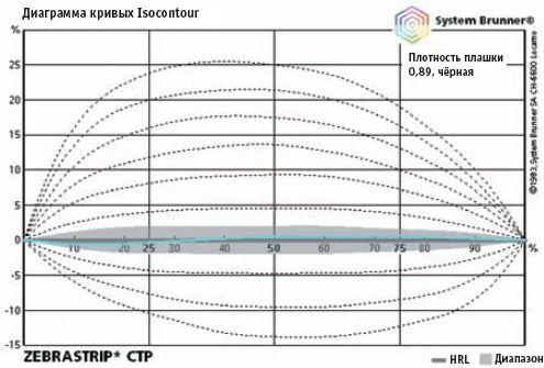Визуализация кривой для печатной формы. Источник: System Brunner Isocontour diagram╘.