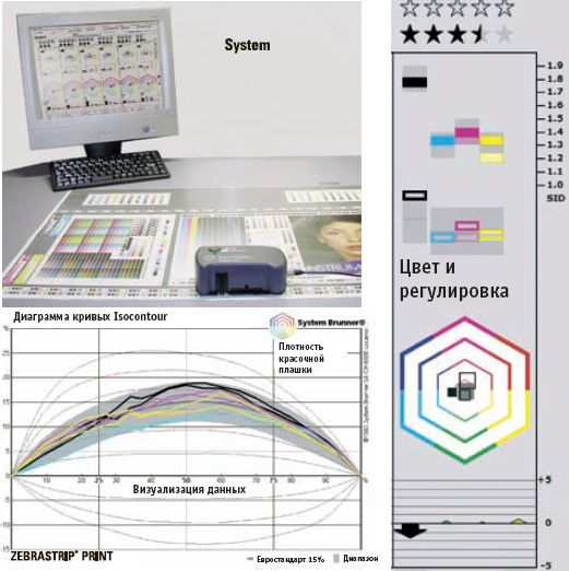 Наиболее совершенные системы замеряют плотность красочной плашки, растискивание, баланс по серому и другие параметры. Источник: System Brunner.