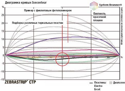 Кривые CTP-пластин. У каждого типа пластин собственные характеристики воспроизведения тонов при корректных значениях экспонирования и условиях обработки.