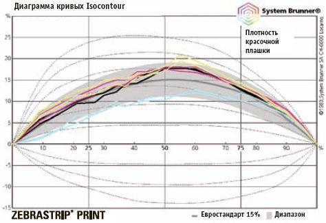 В данном примере у YMK схожие кривые, соответствующие требуемым допускам. Кривая голубого цвета (C) демонстрирует пониженное растискивание и по минимальным значениям выходит за допустимые границы. В результате общая ситуация нестабильна; для корректной настройки и предсказуемой работы (стабильный контроль плотности красочной плашки, растискивания, баланса по серому) необходима срочная коррекция. Возникает вопрос: нужно ли выравнивать кривую голубого под остальные цвета? Ответ даст печатная машина, если по результатам замеров печатных форм выводился сбалансированный набор кривых.