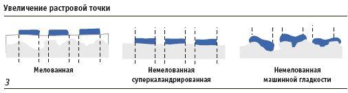 3 — Чем ровнее и плотнее поверхность, тем равномернее располагаются точки (Источник: UPM)