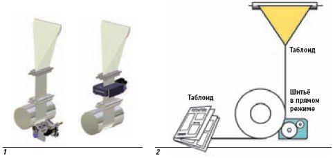 1 — Слева: цилиндровая система шитья. Справа: ленточная система шитья. В зависимости от конфигурации фальцаппарата, предлагаются модели для машин одинарной и двойной ширины, с одним либо двумя круглыми модулями шитья. Источник: Tolerans 2 — Шитьё продукта на цилиндровой системе в прямом или подборочном режиме. Подходит для компоновки разделов и работы в прямом либо подборочном режиме при большем количестве страниц. Источник: Tolerans