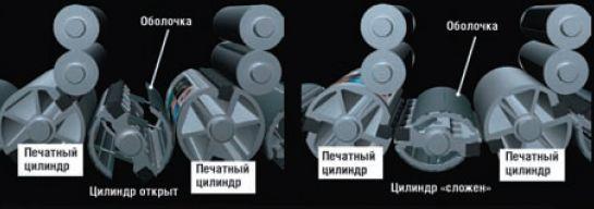 На флагманской модели Ryobi 750G доступна уникальная опция — передаточные цилиндры с изменяемой геометрией: на тонких материалах лист проводится по опорным поверхностям передаточных цилиндров, а на толстых картонах цилиндры