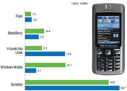 Рисунок А. Прогноз IDC для мобильных устройств в 2005 и 2010 гг.