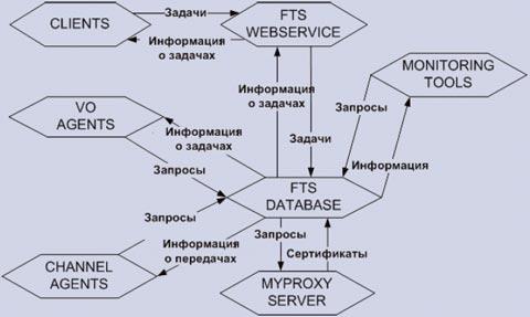 Рис. 2. Взаимодействия элементов FTS