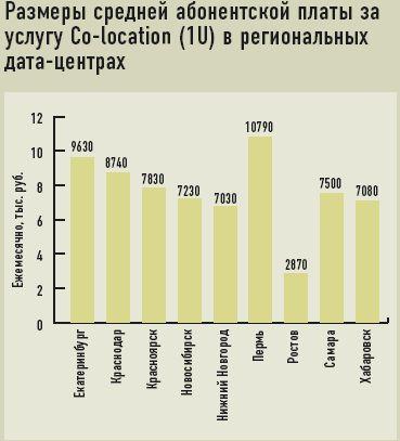 Размеры средней абонентской платы за услугу Co-location (1U) врегиональных дата-центрах