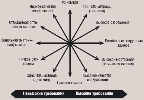 Рис.1. Взаимоисключающие критерии выбора камеры