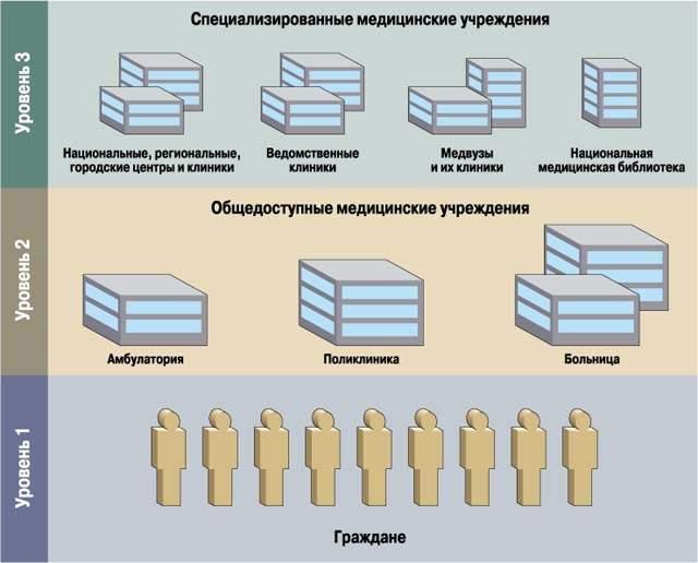 Рис. 1. Принципиальная структурная схема отечественной системы здравоохранения.
