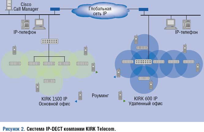 Система KIRK 1500 IP (до 700