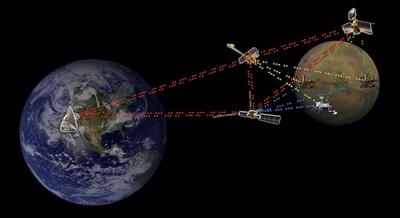 Инженеры NASA разработали новый телекоммуникационный протокол, предусматривающий использование космических зондов и орбитальных спутников в качестве маршрутизаторов для глубокого космоса