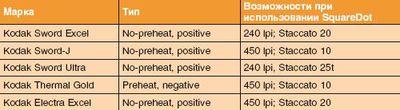 Характеристики термальных пластин Kodak