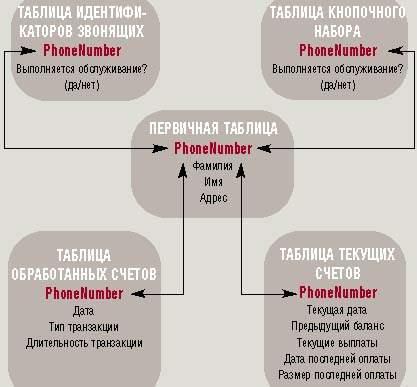 Реляционная модель данных