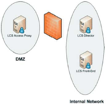 Рисунок. Пример архитектуры LCS с внешним сервером LCS, Access Proxy  и LCS Director