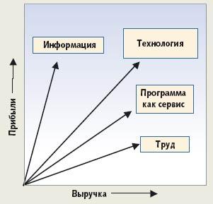 Рис. 2. Масштабы доходов иприбыли. Выручка иприбыль по-разному масштабируются всистемах сервисов, объединяющих ресурсы различных типов