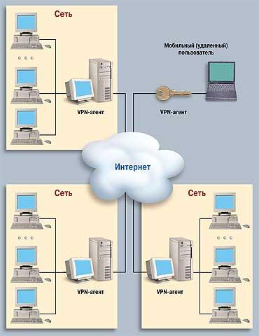 Схема VPN