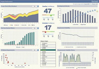 TeamAnalytics предоставляет средства анализа по проектам; настраиваемые панели управления помогают в совершенствовании процессов разработки