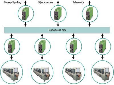 Рисунок 2. При такой структуре сети цеха отдельные области управления, два сетевых сегмента, а также выход в офисную сеть защищены дополнительными устройствами обеспечения